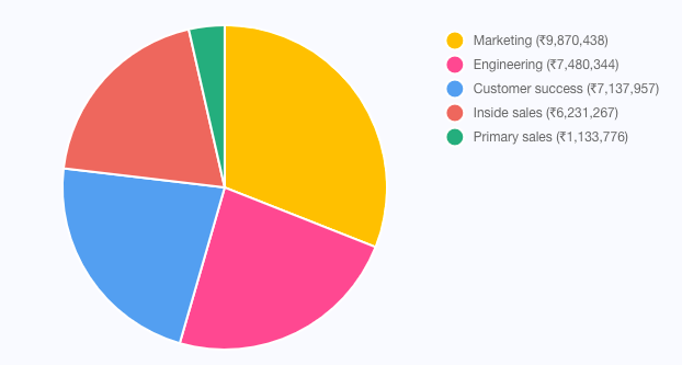 Pie chart showing company spend patterns in each departments