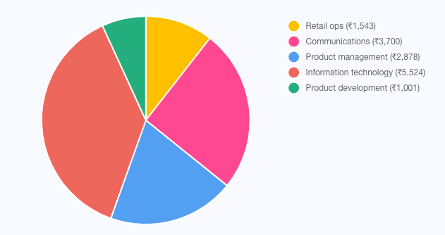 Pie chart showing company spend patterns in each business units