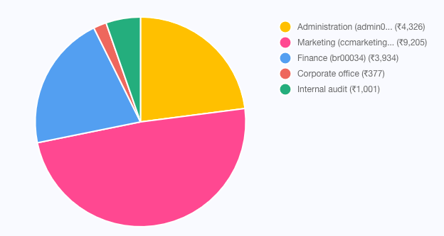 Pie chart showing company spend patterns in each cost centers