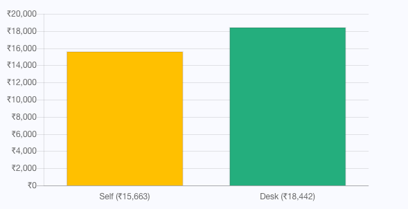 Employee v/s admin booking amount